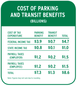 The parking benefit alone costs the country $7.3 billion a year. Image: TransitCenter and Frontier Group