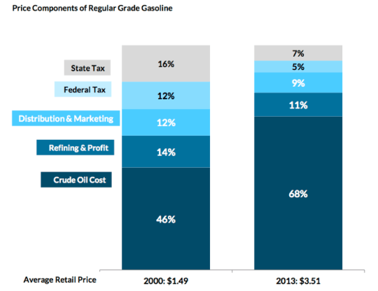 Gas taxes used to be a lot higher, in proportion to the cost of gas, than they are now. Image: Tax Policy Center