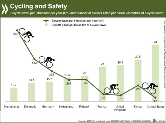 "The more people bike in a country generally the safer it is for cycling. This phenomenon is called ""safety in numbers."" Graph: International Transport Forum via Amsterdamize"