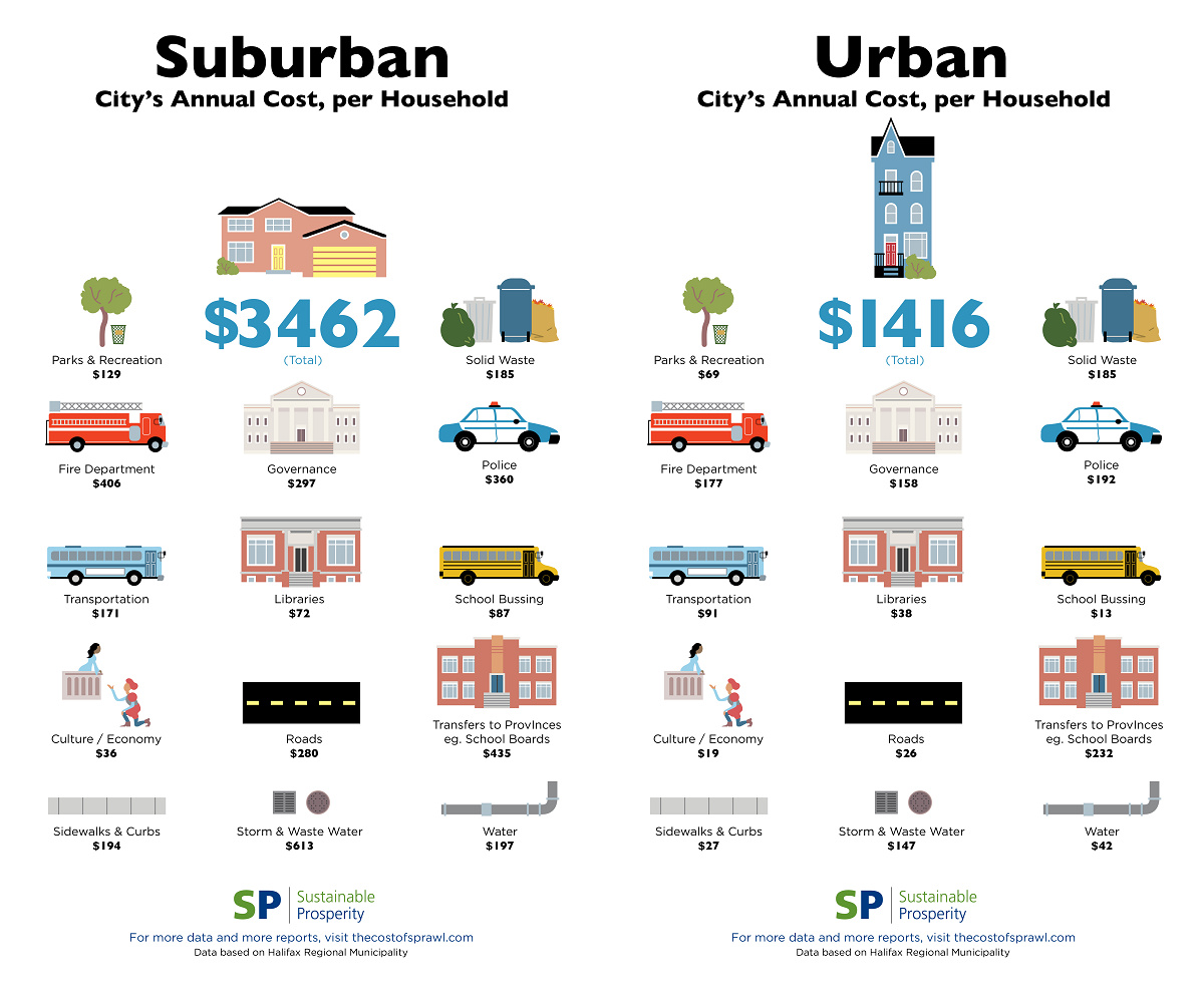 This graphic compars the cost of servicing suburban development versus urban in Halifax, Canada (in Canadia dollars) Image: Sustainable Prosperity