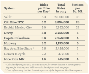 More stations per mile, more ridership per bike. Chart: NACTO