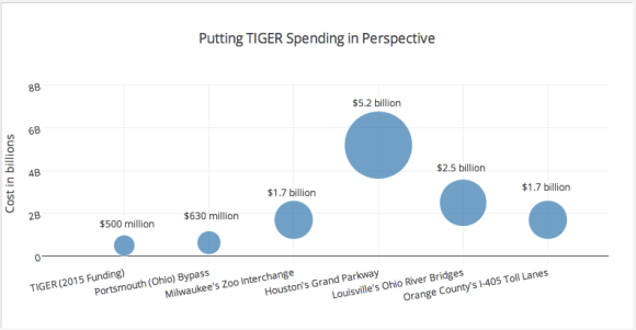 Federal spending on TIGER compared to the total cost of various U.S. highway projects. Image: Streetsblog