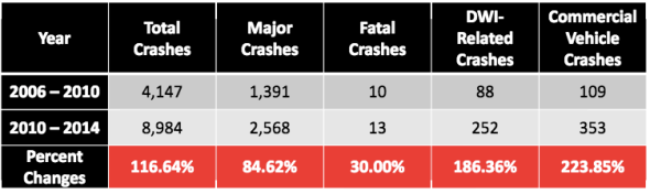 Collisions increased dramatically after Houston banned red light cameras. Chart: Houston Police Department
