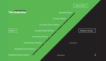 The Underline would run 10 miles from South Miami, through Coral Gables and on to Miami's Brickell neighborhood under the elevated Metrorail platform by U.S. 1. Map: The Underline