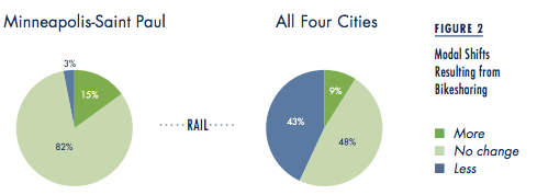 Depending on the nature of the city and its transit system, bike share can increase or reduce rail transit ridership. Image: Access Magazine