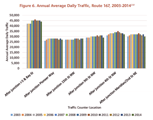 Traffic isn't increasing on ? and ?, so why is Washington State insisting on pouring billions into expanding them? Image: U.S. PIRG