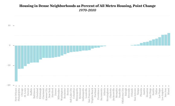 Since 1970, most American metros have seen their share or walkable urban housing decline, according to this analysis by data guru Kasey Klimes.