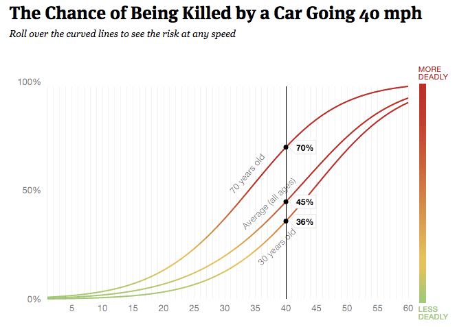 3 Graphs That Explain Why 20 MPH Should Be the Limit on City