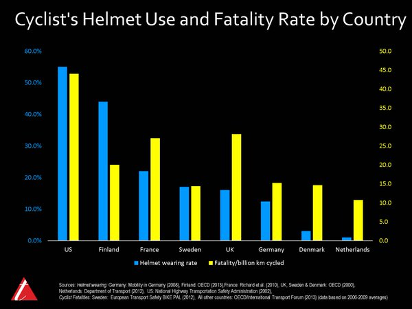 Why Helmets Aren T The Answer To Bike Safety In One Chart