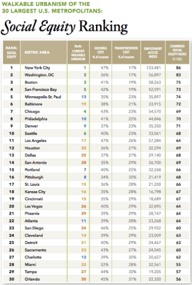 The most walkable metro areas have better job access and lower transportation costs, helping cancel out the effects of high housing costs. Graph: Smart Growth America