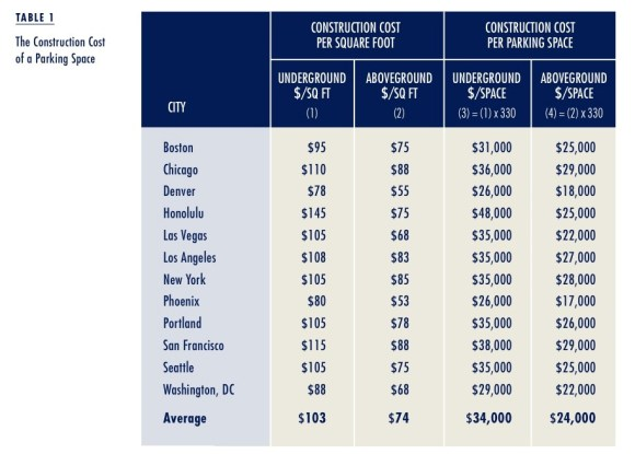 Prices for garaged parking space construction. Graph: Access