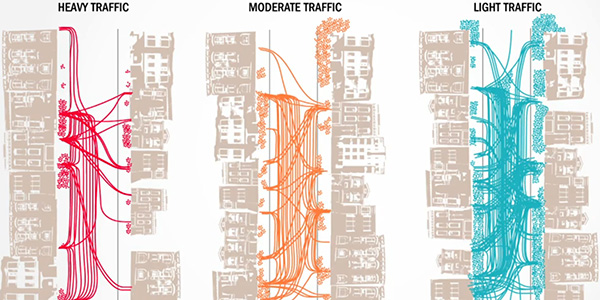 A famous 1970s study by researcher Donald Appleyard found that people who lived on streets with lighter traffic had more frequent social interactions with their neighbors. Image: Safe Street Strategies