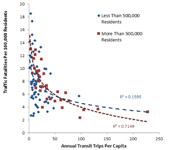 There is a fairly strong relationship between traffic fatality rates in cities and transit trips taken. Graph: APTA