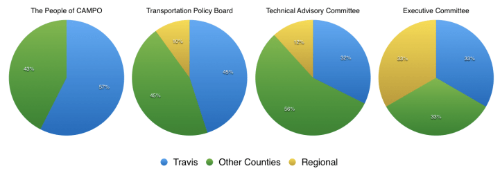 Residents of Travis County -- the Austin's region's most urban county -- currently have only 43 percent the representation on CAMPO's most important committees, compared to suburban and rural county residents. Graph: Jay Crossley