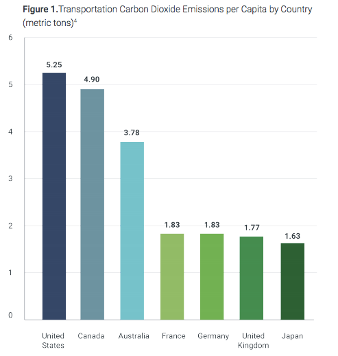 The U.S. is behind other developed nations in moving toward energy efficient transportation. Graph: U.S. PIRG