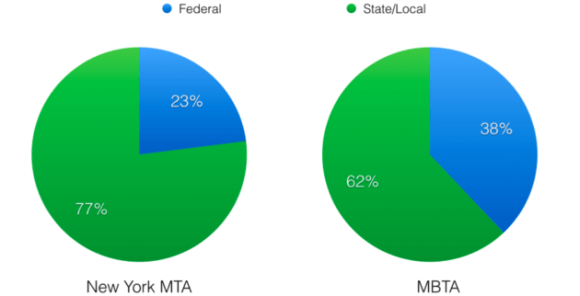 Boston's MBTA is much more reliant on federal funding than New York's MTA. Graphs: TransitCenter