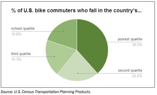 Low-income groups are more likely to bike to work than high earners. Image: People for Bikes