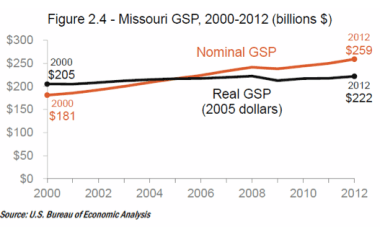 Missouri's gross state product has been under-performing the national average. Are more roads the answer? Image: nextSTL