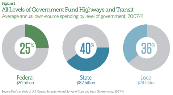 The federal government shares the costs of building and maintaining roads with state and local governments.