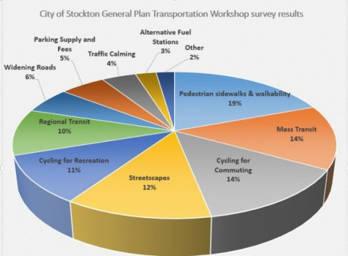 Stockton, California's residents told the city they want active transportation amenities, not car infrastructure. Image: City of Stockton via Stockton City Limits