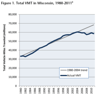 Total miles driven has been declining in Wisconsin but the state's still adding highway lanes at a furious, go-for-broke pace. Image: Wisconsin Public Interest Research Group