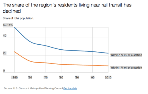 In Chicago, fewer people are living near transit, even though rising rents say demand is high. Graph: Metropolitan Council