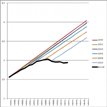 This chart shows aggregate travel projections for the nation's state and regional transportation agencies. Graph: SSTI