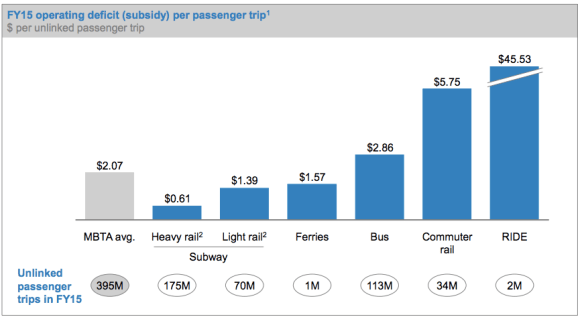 This chart from Boston's MBTA shows how much operating subsidy (over fares) each mode of transit receives. Commuter rail is by far the highest, but is somehow likely to be spared cuts that may affect other services.