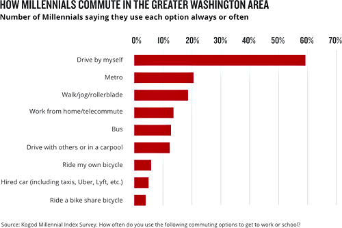 Most millennials in the DC area still drive to work, but they are a far more multi-modal group than their parents. Graph: Greater Greater Washington