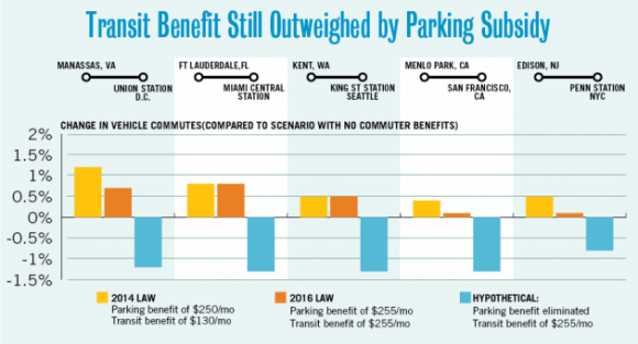 In almost every U.S. metro area, more people drive to work thanks to a commuter tax benefit that helps cover parking and transit-related expenses. Graph: Transit Center