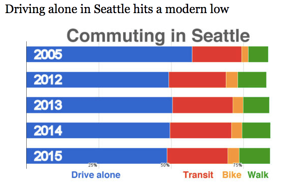 Seattle's smart transportation policies are moving people toward sustainable transportation. Photo: Seattle Bike Blog