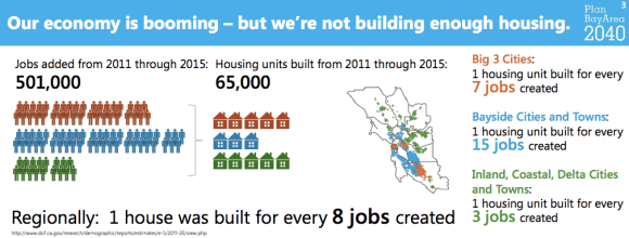 The San Francisco Bay Area is not building nearly enough housing to keep pace with job growth. The result is an affordability crisis. Graphic: Plan Bay Area 2040 via Kim-Mai Cutler