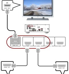 rx v375 blu ray and cable satellite hdmi hookup diagram [ 2058 x 3041 Pixel ]