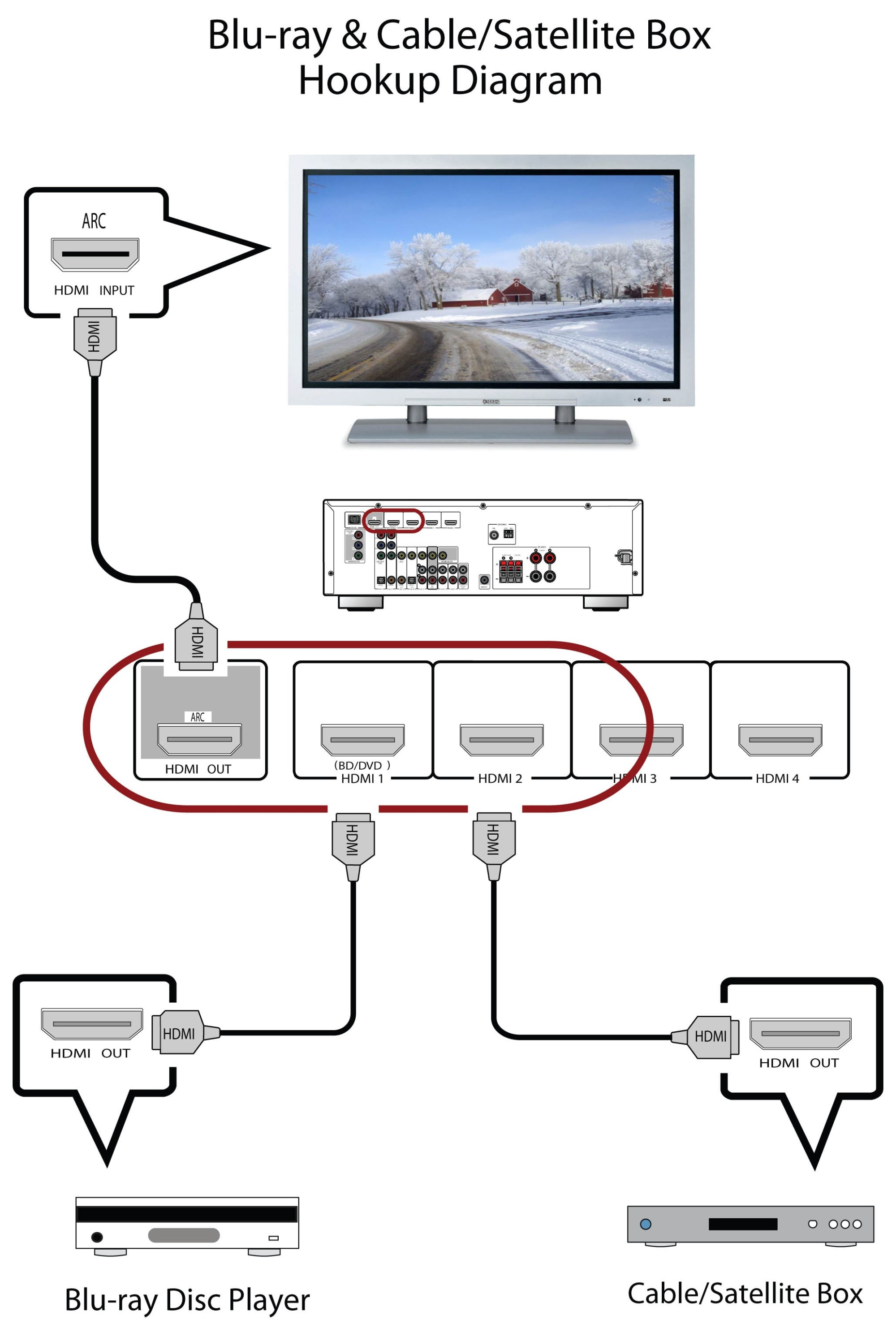 hight resolution of rx v375 blu ray and cable satellite hdmi hookup diagram