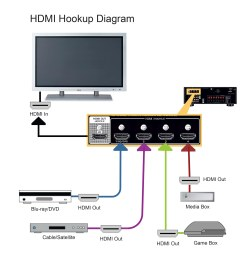 hdmi hook up diagrams [ 2400 x 2550 Pixel ]