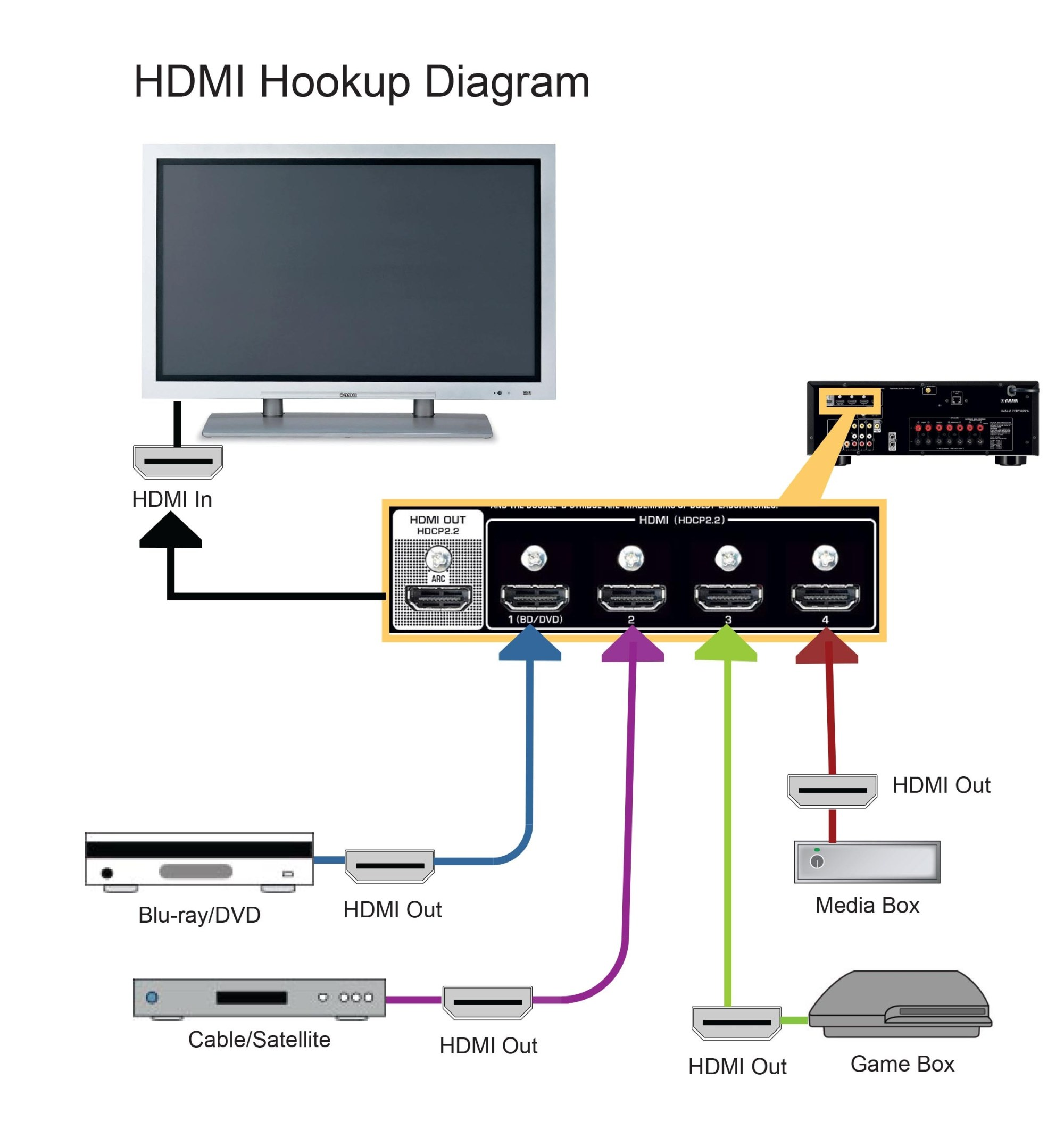 hight resolution of hdmi hook up diagrams