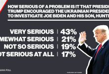 Photo of أكثر من 60 % من الأمريكيين يقولون أن حديث ترامب مع الرئيس الاوكراني يمثل مشكلة خطيرة