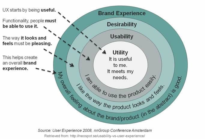 usability-vs-user-experience