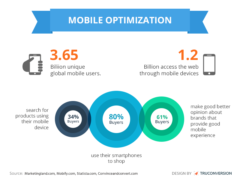 Mobile-Optimization-to-Increase-conversion-Truconversion