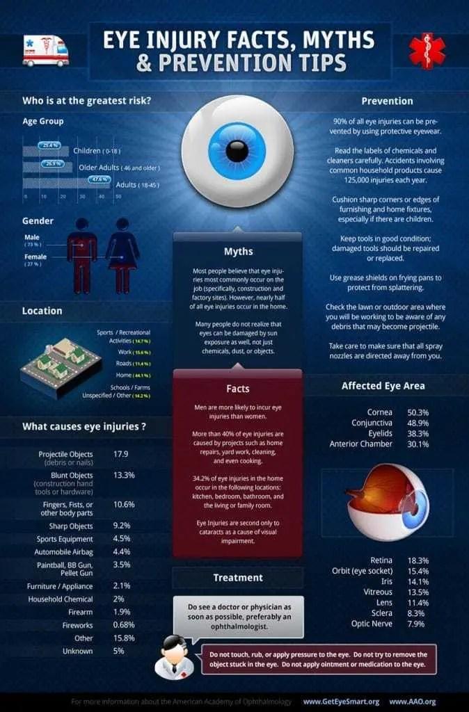 Eye Injury Image