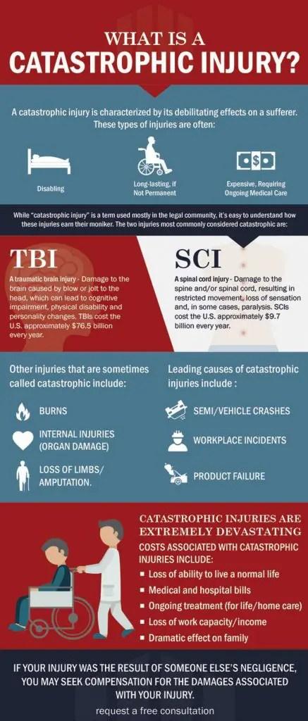 catastrophic injury lawyers
