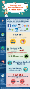 Infographic: Impact of Immigrant Entrepreneurs