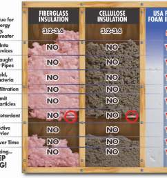 usa premium foam insulation not only has a higher r value but also provides a range of benefits that most other common forms of insulation don t  [ 1425 x 1002 Pixel ]