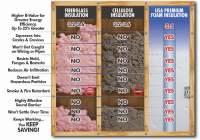 Compare Insulation Types | Insulation Benefits Comparison ...