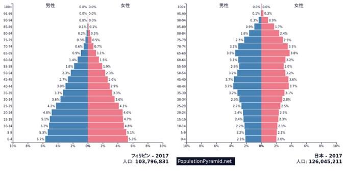 日本とフィリピンの人口ピラミッド