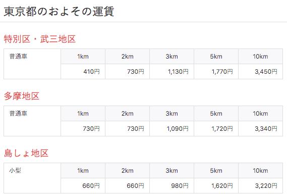 東京都のタクシー料金