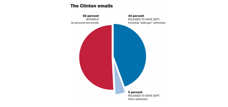 Clinton e-mails
