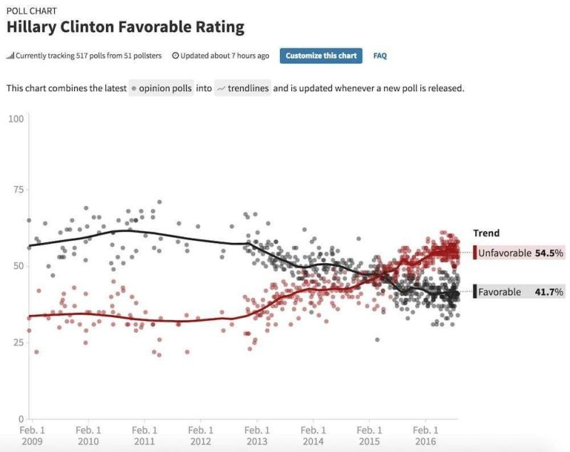 Hillary chart