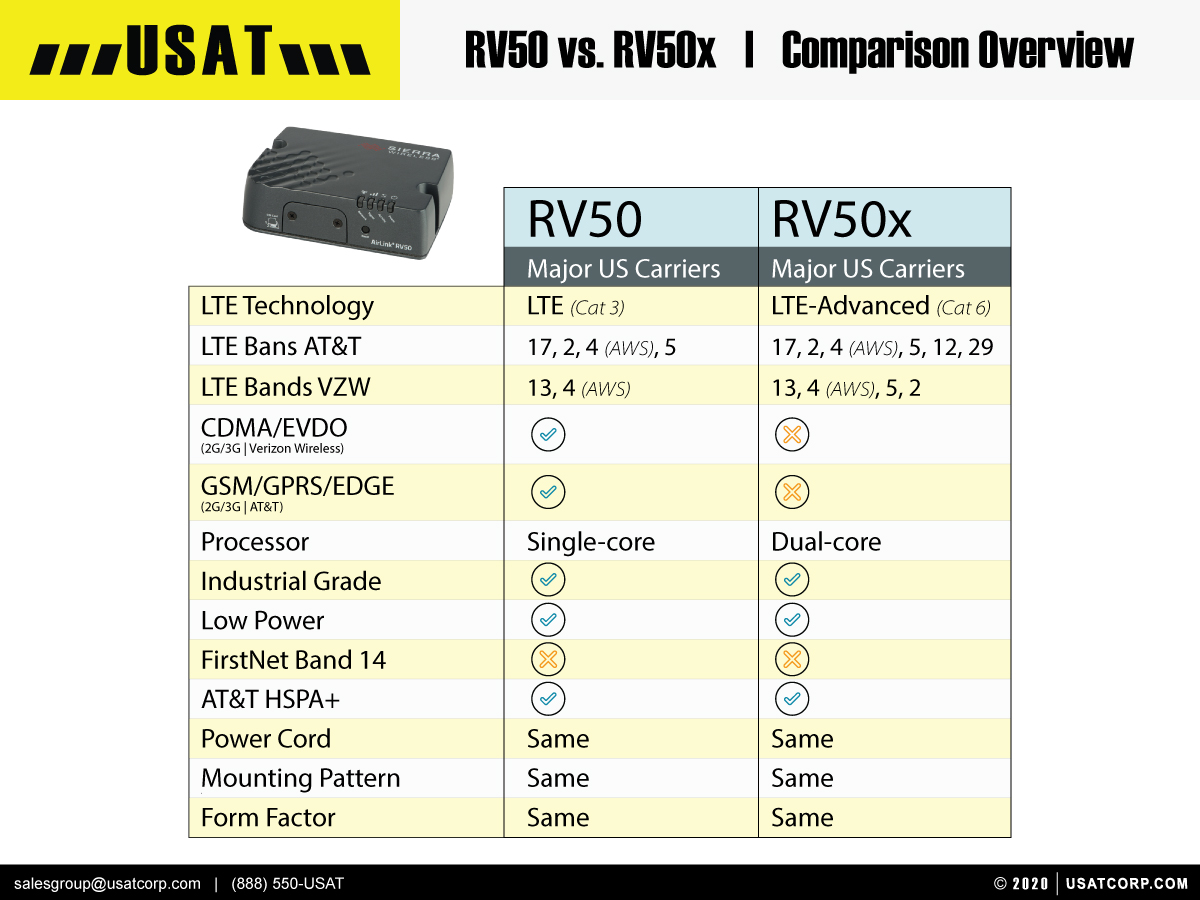 hight resolution of  comparison chart of the sierra wireless airlink rv50 rv50x usat on sierra wiring