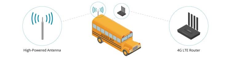 School Bus WiFi for Covid-19 Crisis